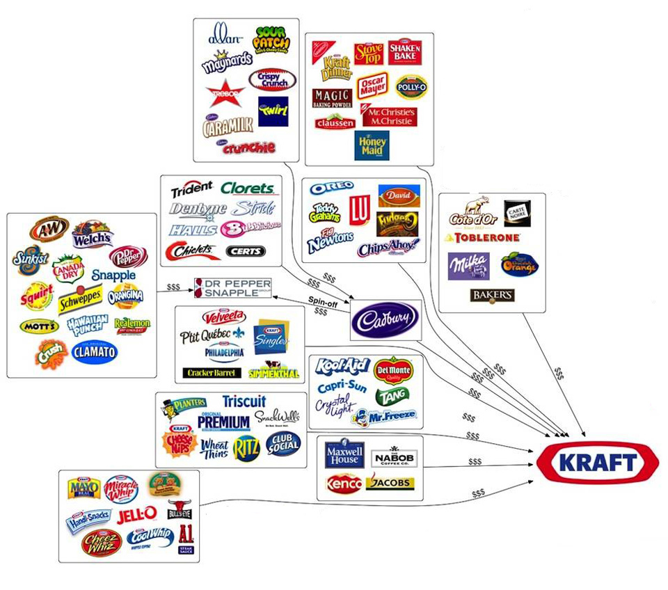 kraft general foods the merger The investor relations website contains information about the kraft heinz company's business for  the kraft heinz vision: to be the best food company, growing a .