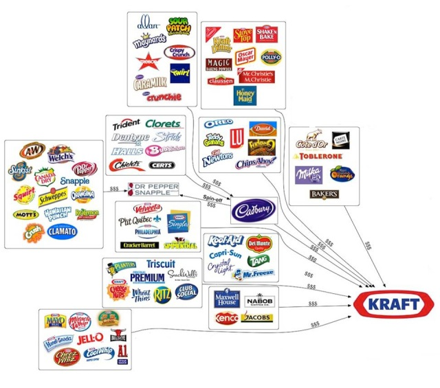 Kraft owns